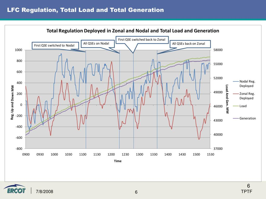 LFC Regulation, Total Load and Total Generation