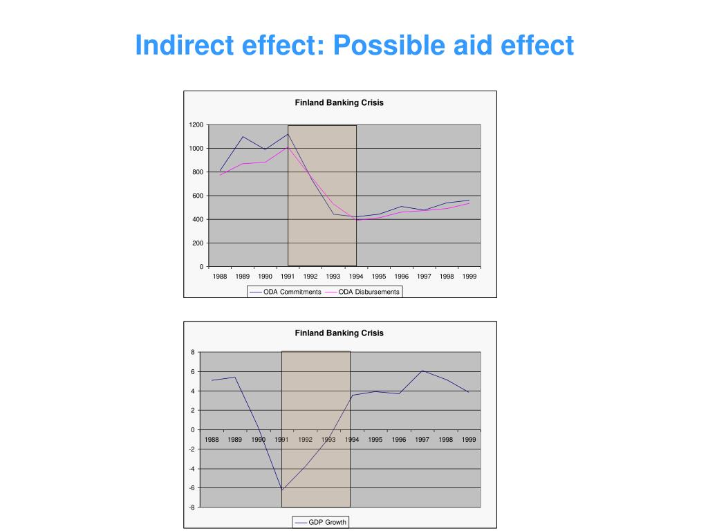 Indirect effect: Possible aid effect