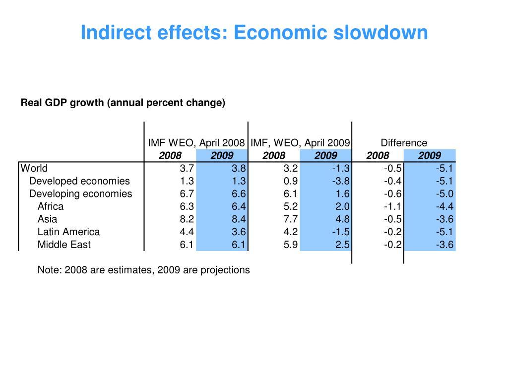 Indirect effects: Economic slowdown