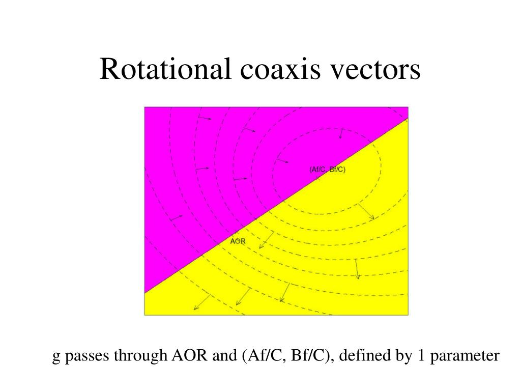 Rotational coaxis vectors