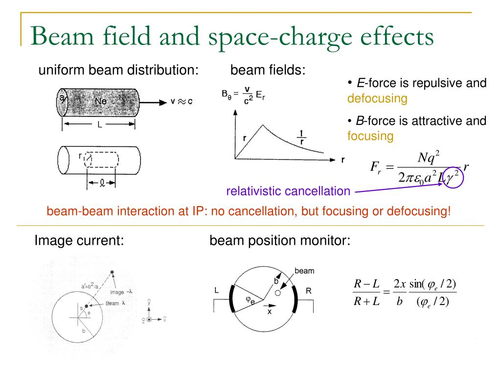 Beam field and space-charge effects