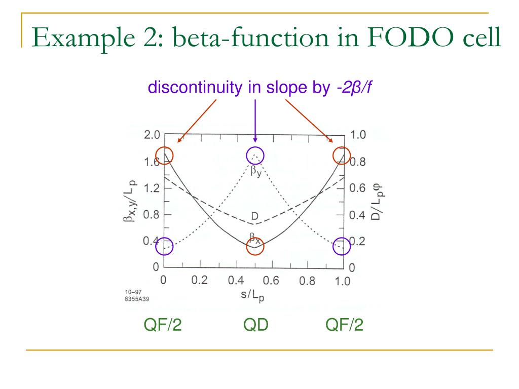 Example 2: beta-function in FODO cell