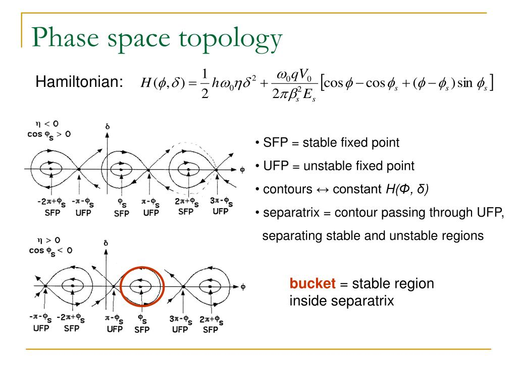 Phase space topology