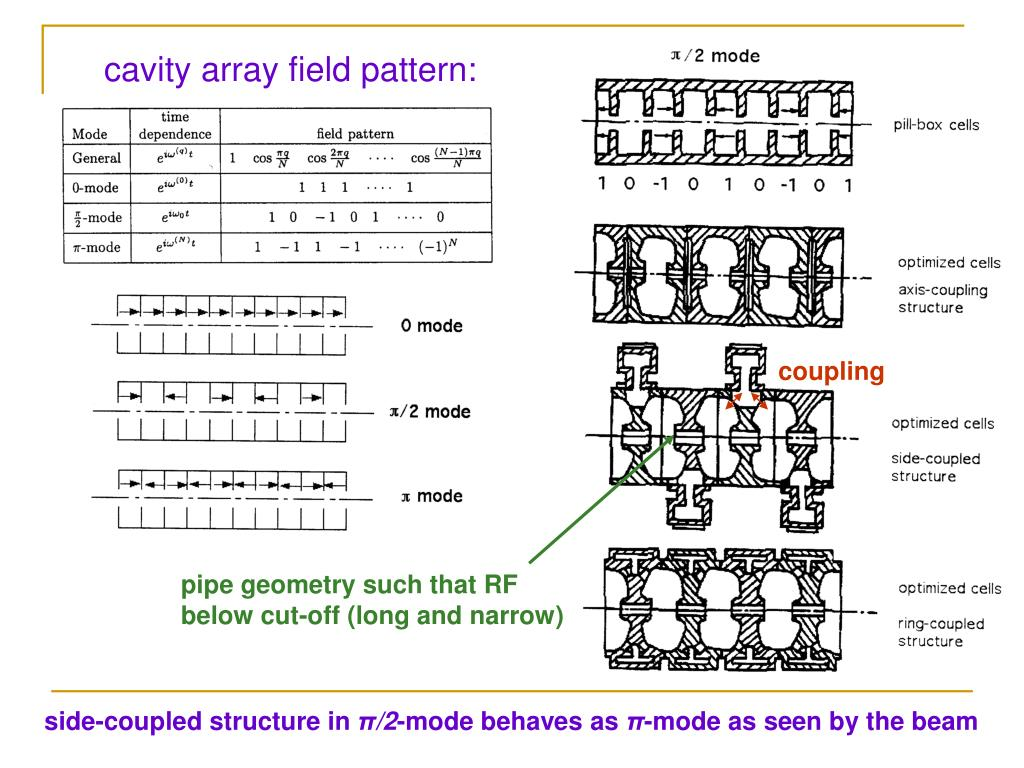 cavity array field pattern: