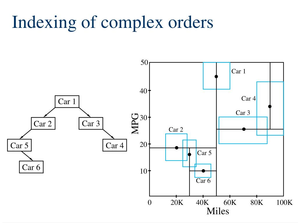 Indexing of complex orders