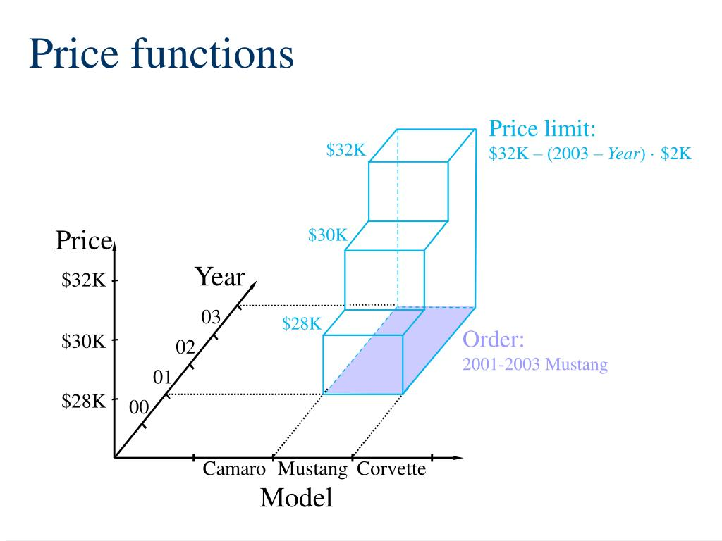 Price functions