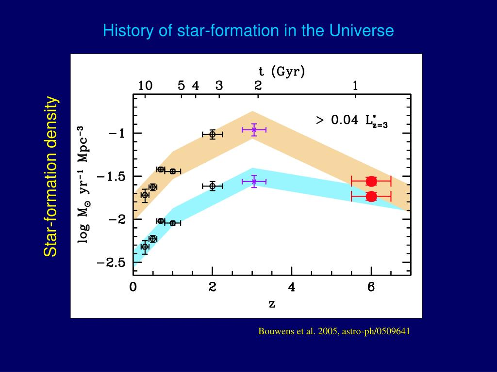 History of star-formation in the Universe