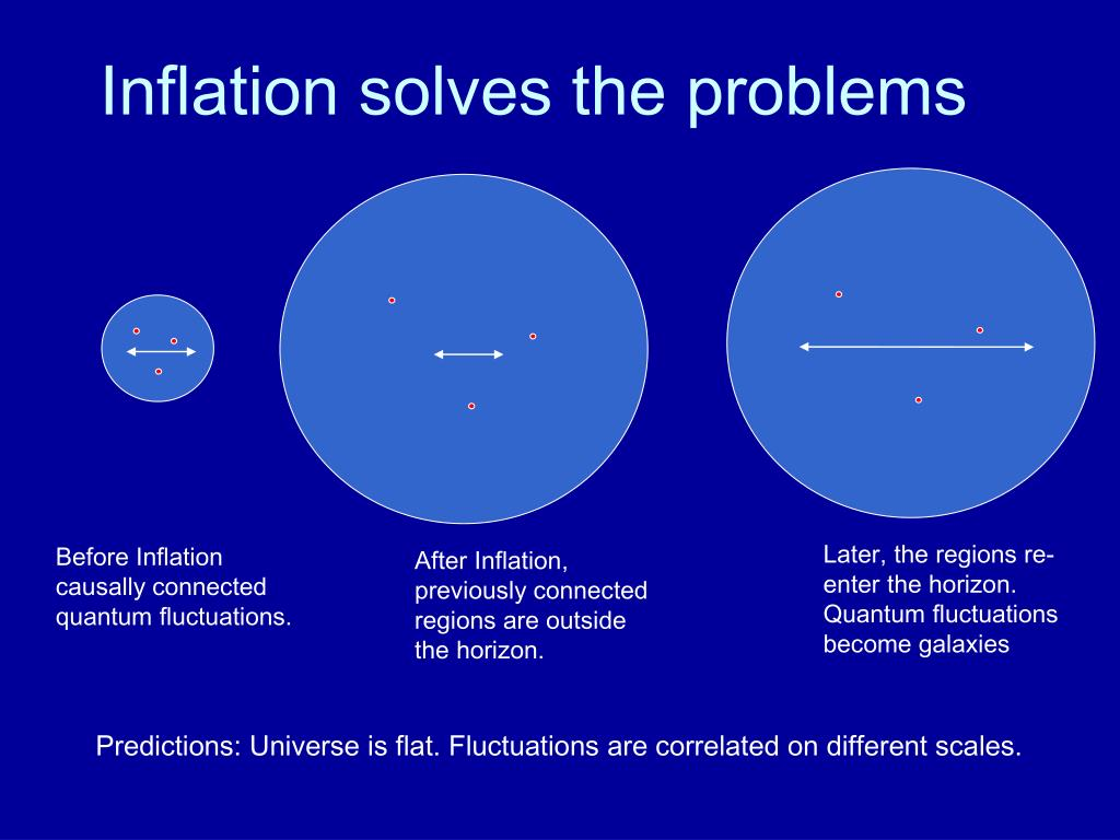 Inflation solves the problems