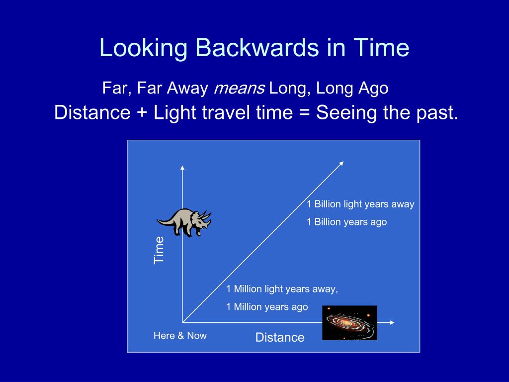 Looking Backwards in Time