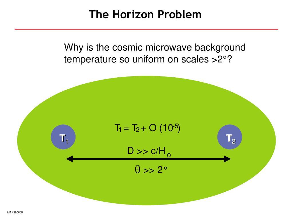 The Horizon Problem