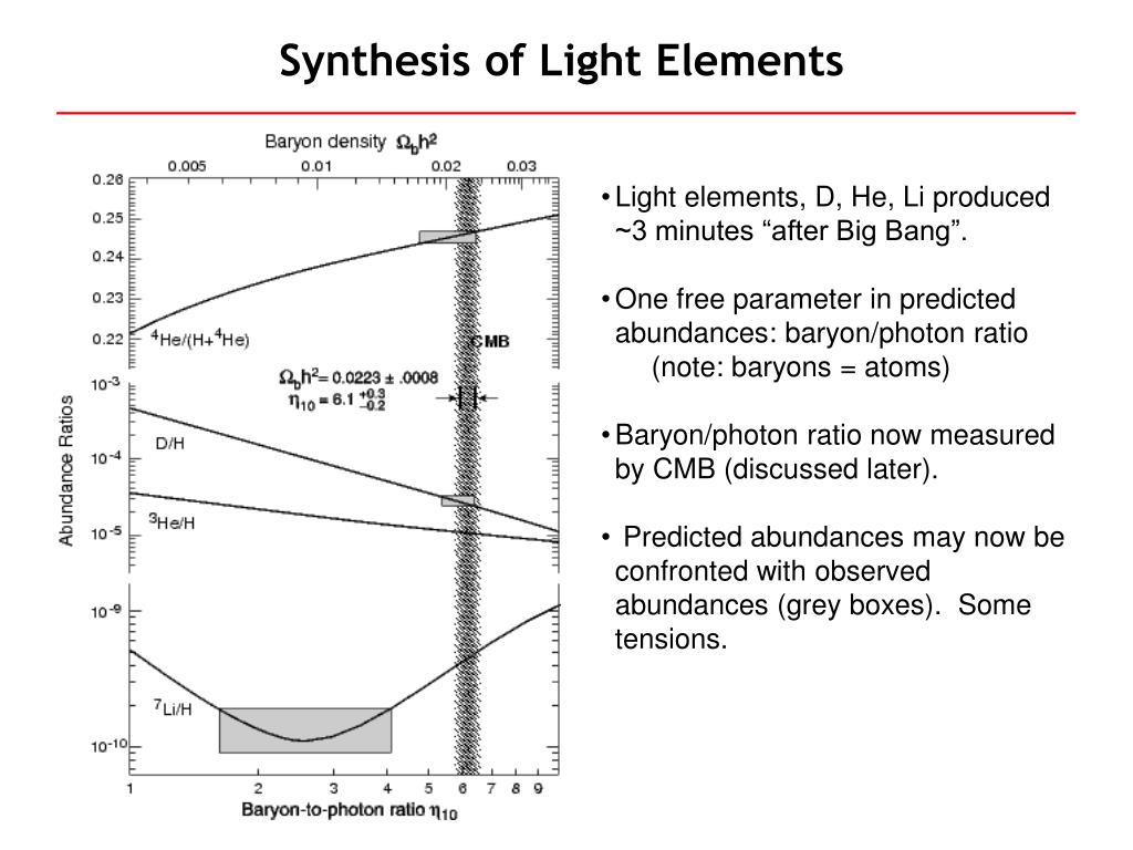 Synthesis of Light Elements