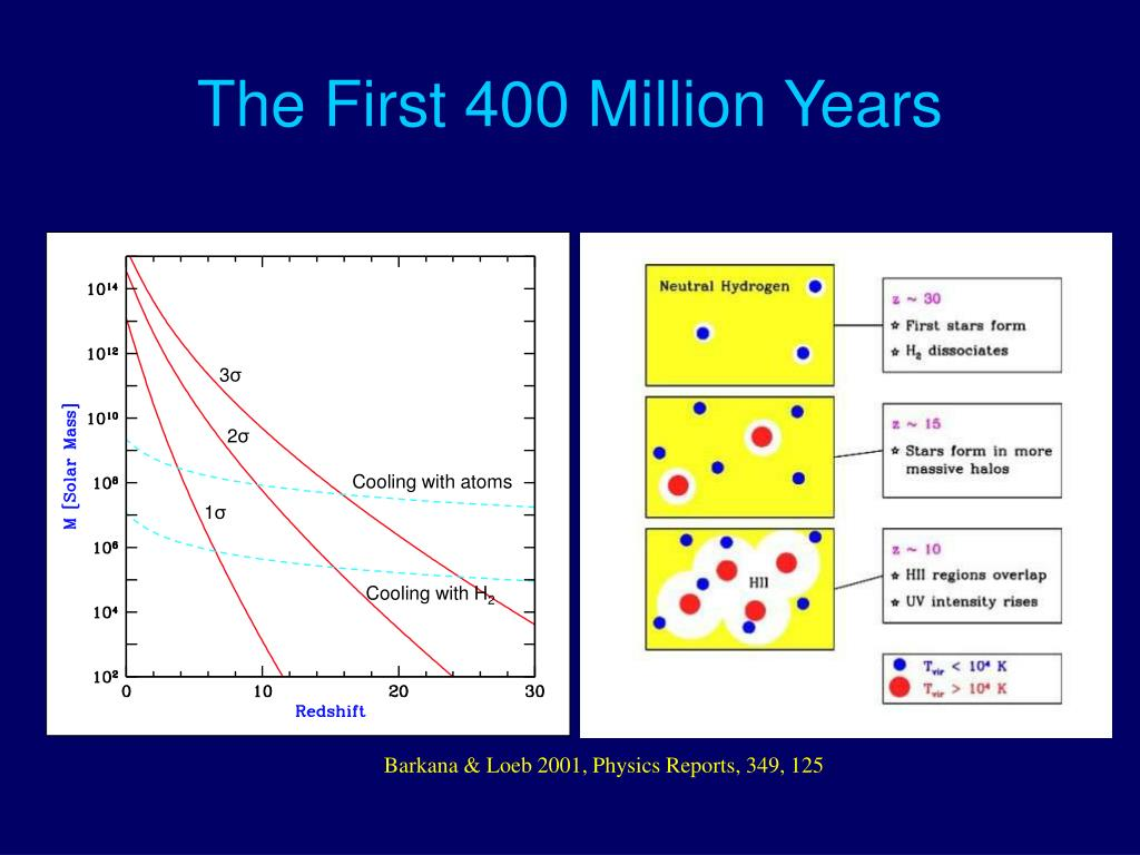 The First 400 Million Years
