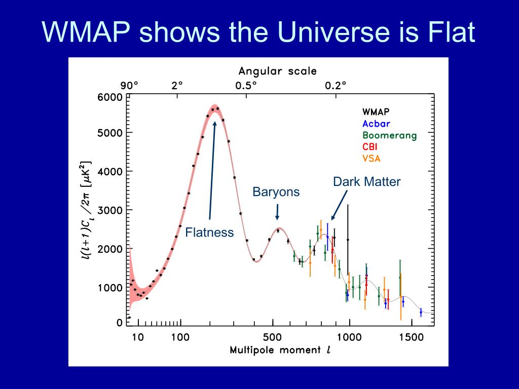 WMAP shows the Universe is Flat