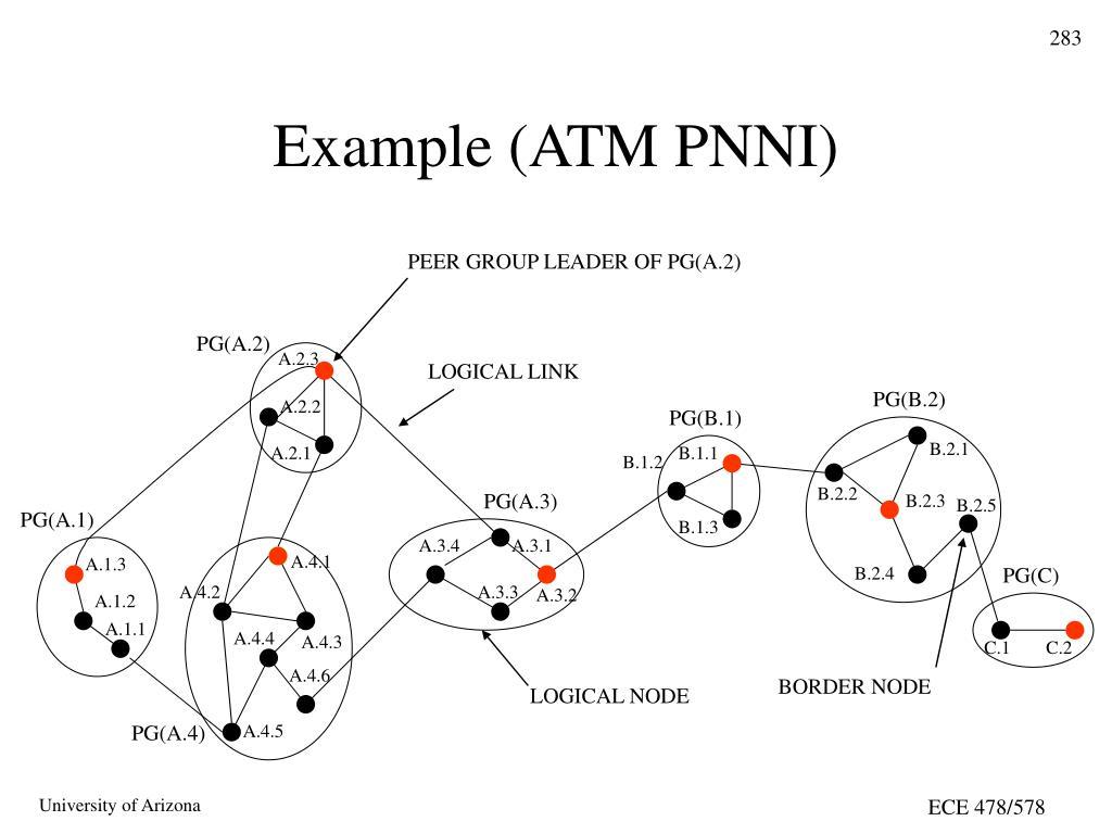 Example (ATM PNNI)