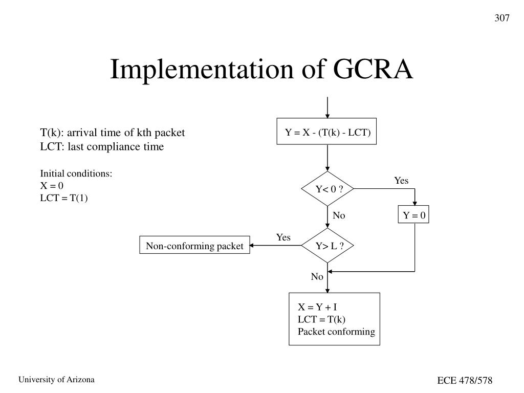 Implementation of GCRA