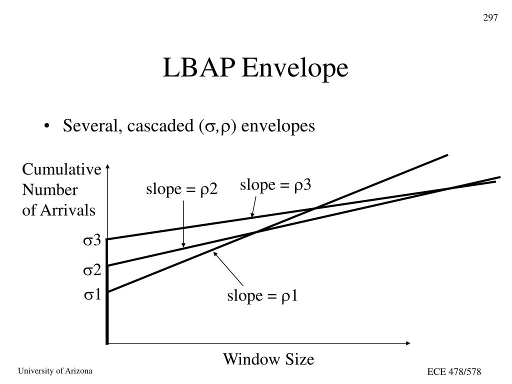 LBAP Envelope