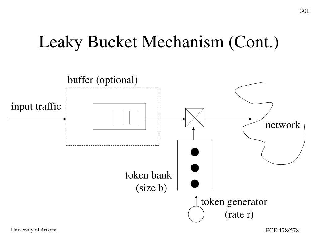 Leaky Bucket Mechanism (Cont.)