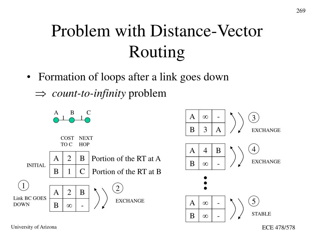 Problem with Distance-Vector Routing