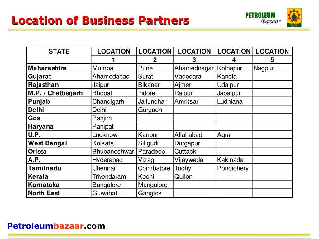 Location of Business Partners