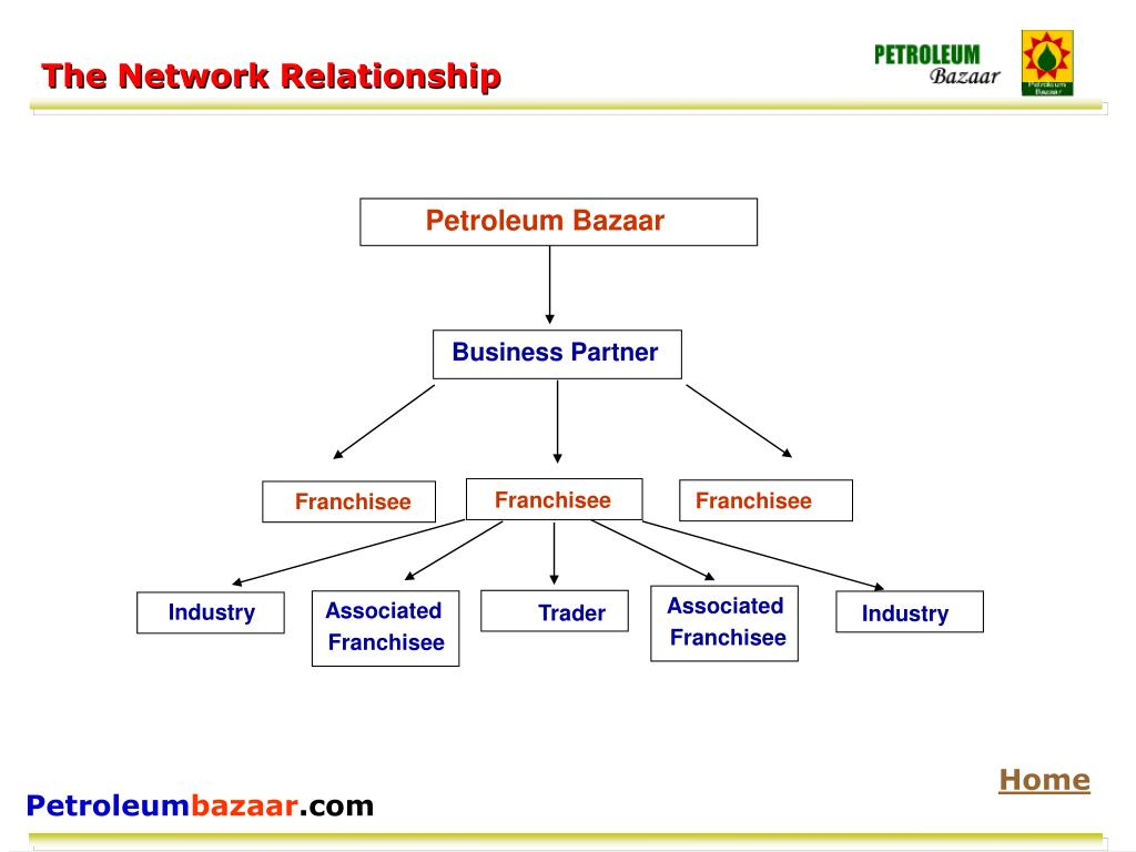 The Network Relationship
