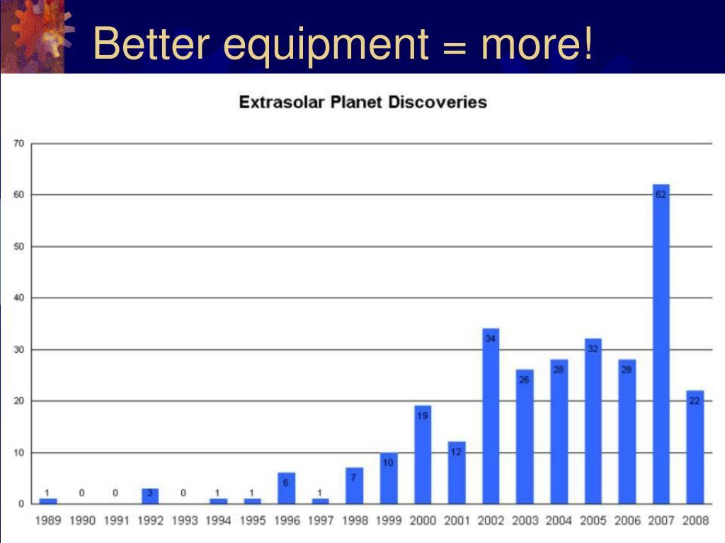 Better equipment = more!