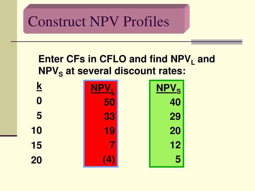Construct NPV Profiles