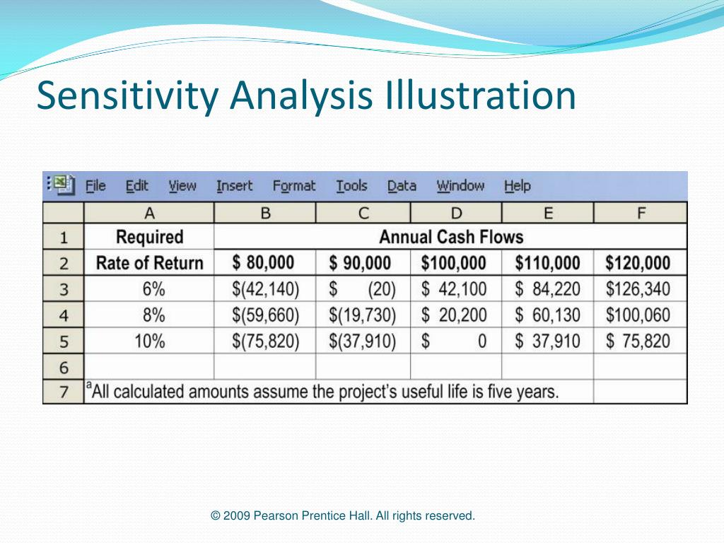 Sensitivity Analysis Illustration