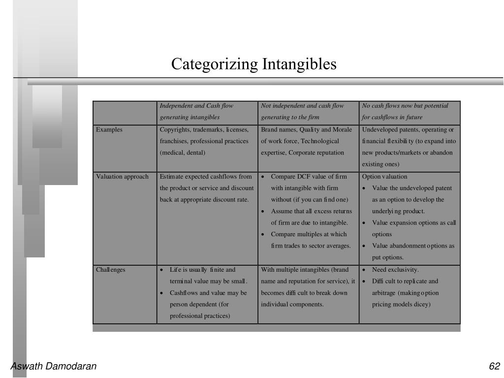 Categorizing Intangibles