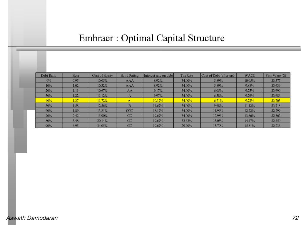 Embraer : Optimal Capital Structure