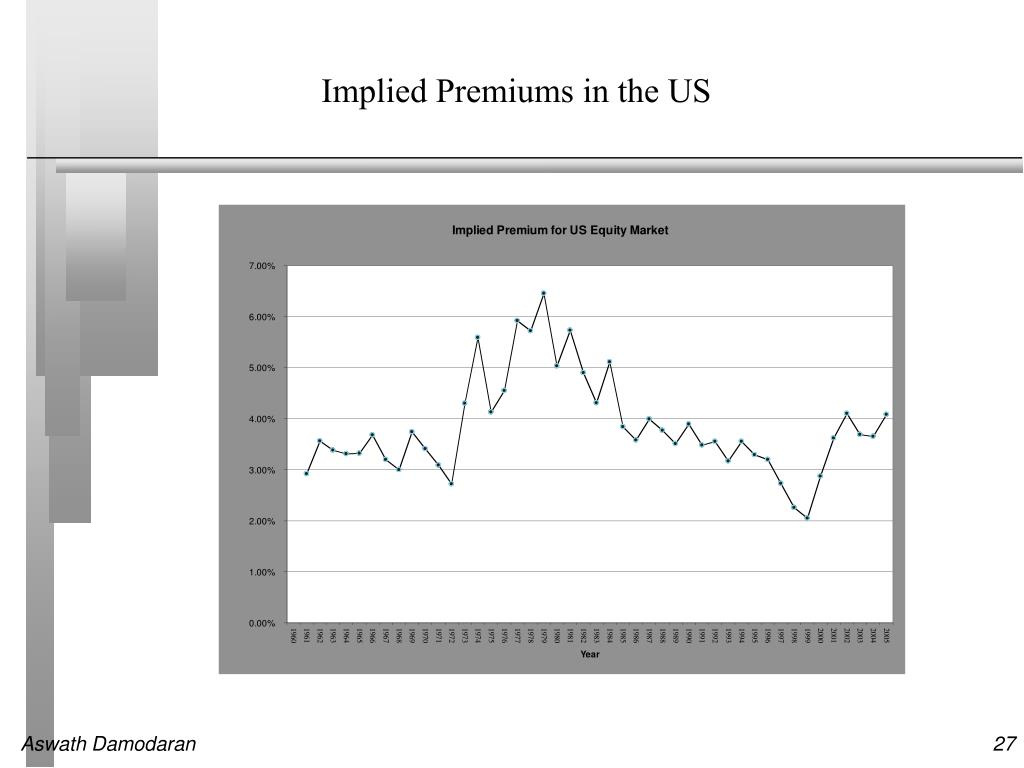 Implied Premiums in the US