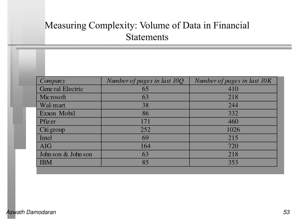 Measuring Complexity: Volume of Data in Financial Statements