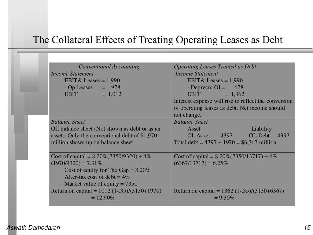 The Collateral Effects of Treating Operating Leases as Debt