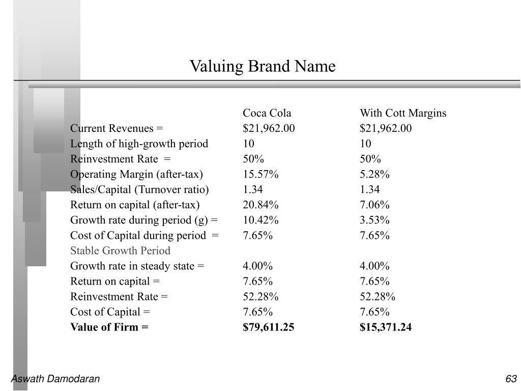 Valuing Brand Name