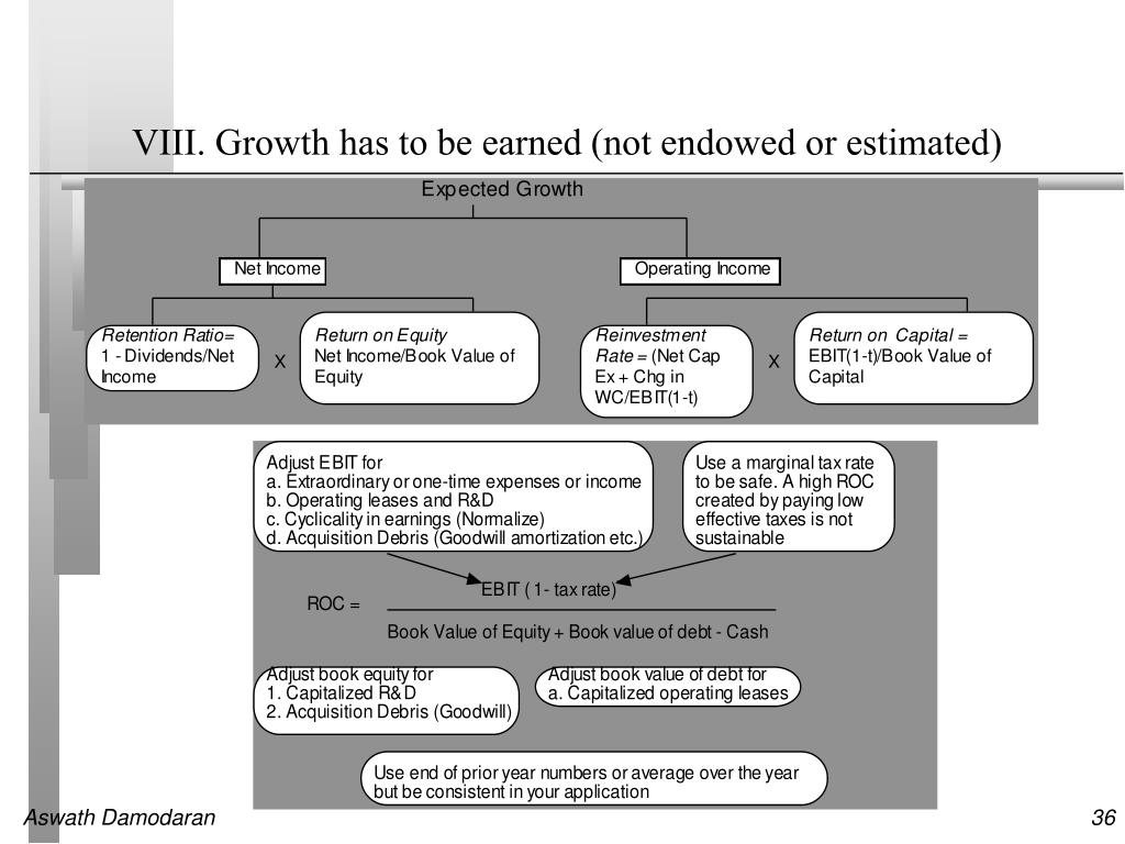 VIII. Growth has to be earned (not endowed or estimated)