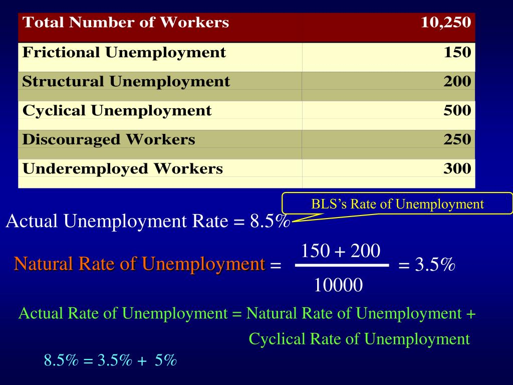 BLS's Rate of Unemployment