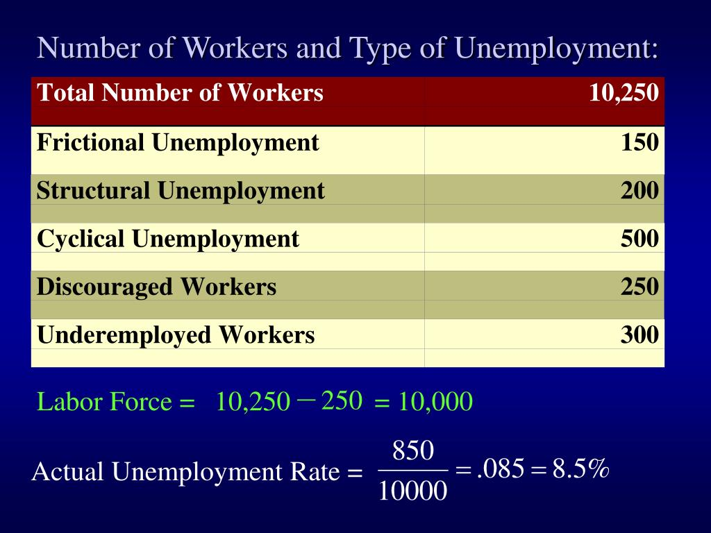 Number of Workers and Type of Unemployment: