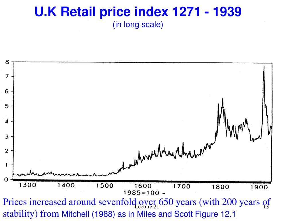 U.K Retail price index 1271 - 1939