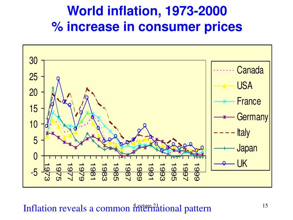 World inflation, 1973-2000