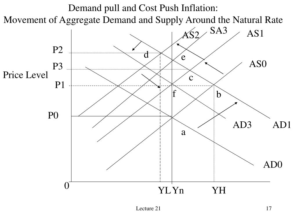 Demand pull and Cost Push Inflation:
