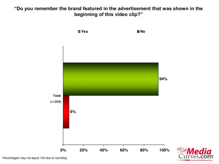 """Do you remember the brand featured in the advertisement that was shown in the beginning of this v..."