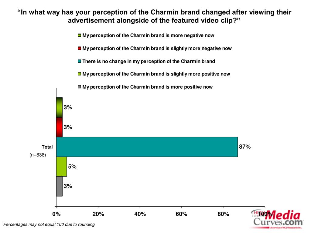 """In what way has your perception of the Charmin brand changed after viewing their advertisement alongside of the featured video clip?"""