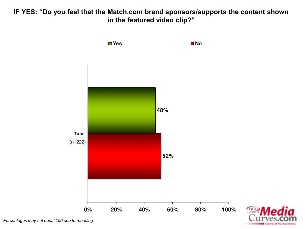 "IF YES: ""Do you feel that the Match.com brand sponsors/supports the content shown in the featured video clip?"""