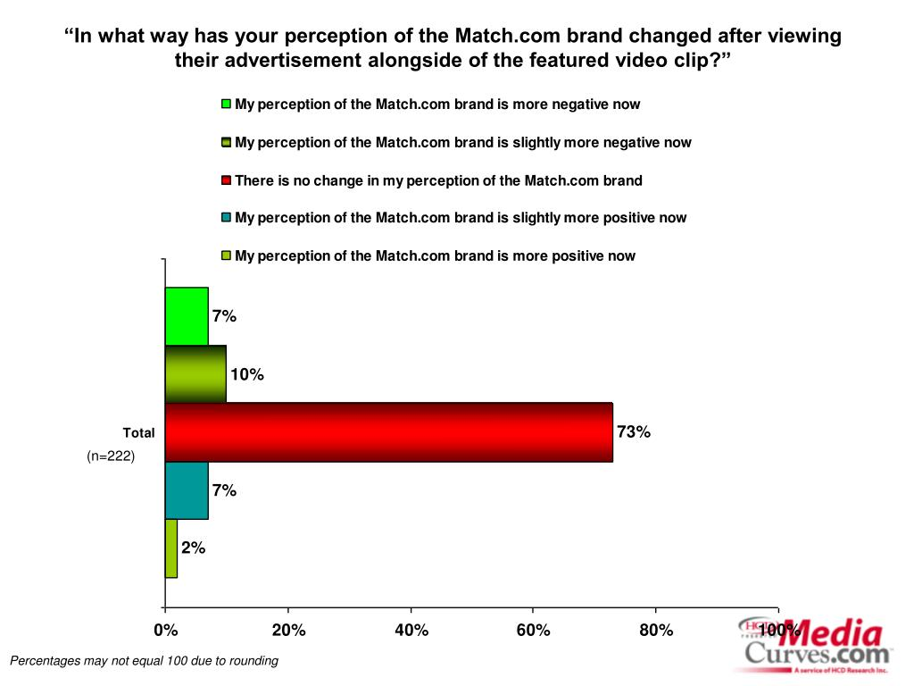"""In what way has your perception of the Match.com brand changed after viewing their advertisement alongside of the featured video clip?"""