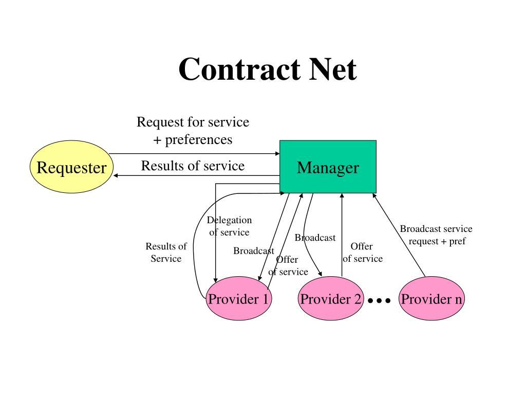 Contract Net