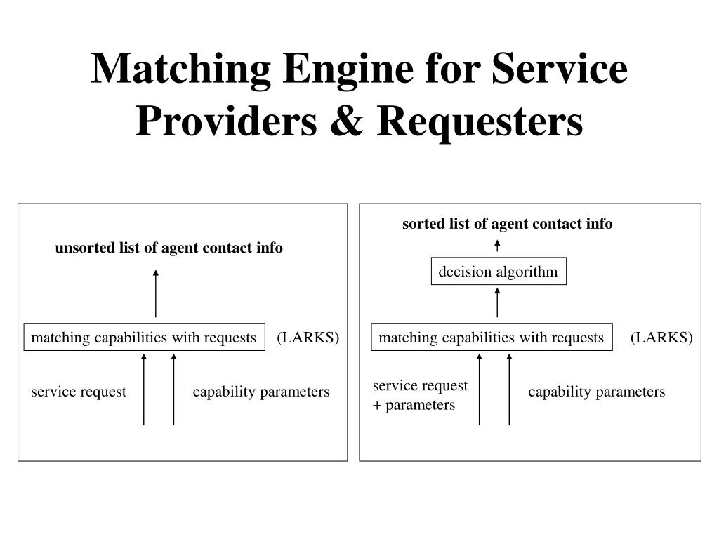 Matching Engine for Service Providers & Requesters