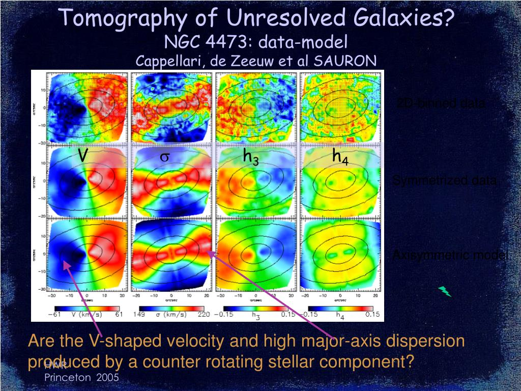 Tomography of Unresolved Galaxies?