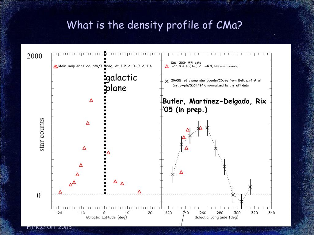 What is the density profile of CMa?