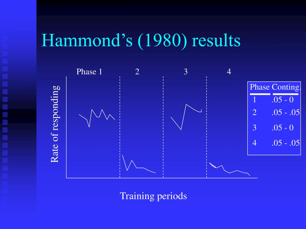 Hammond's (1980) results
