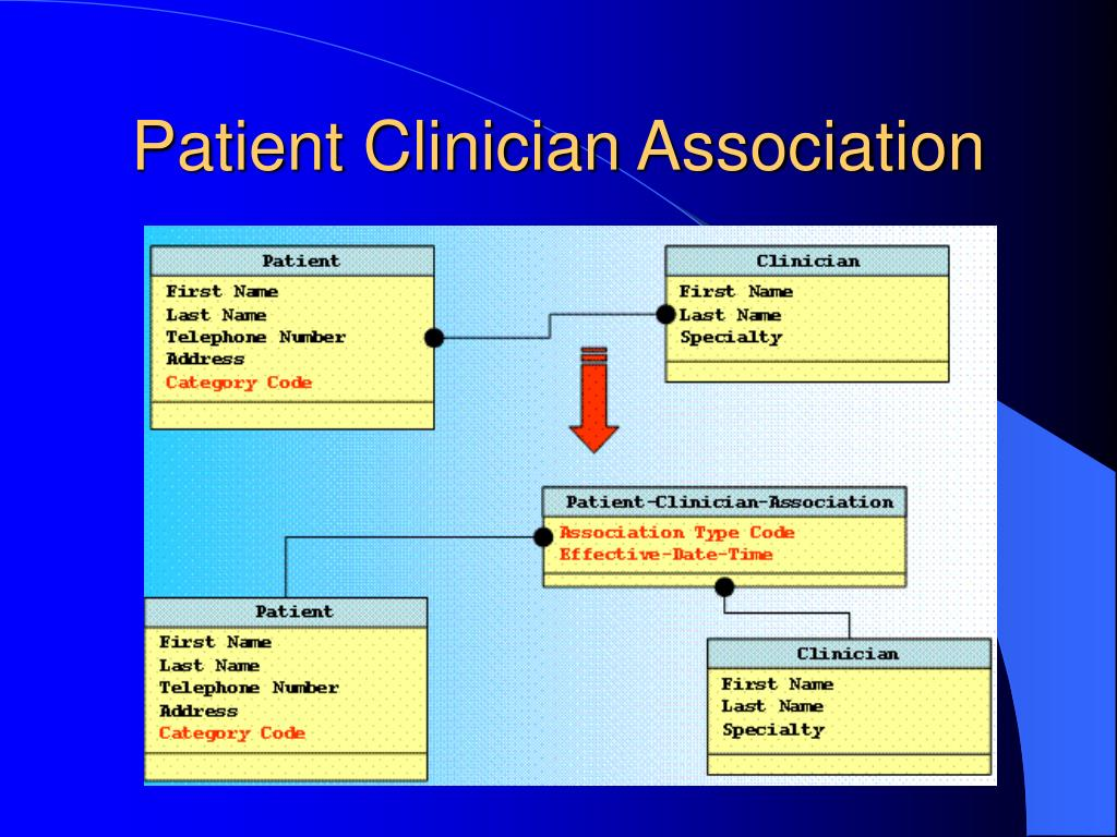 Patient Clinician Association