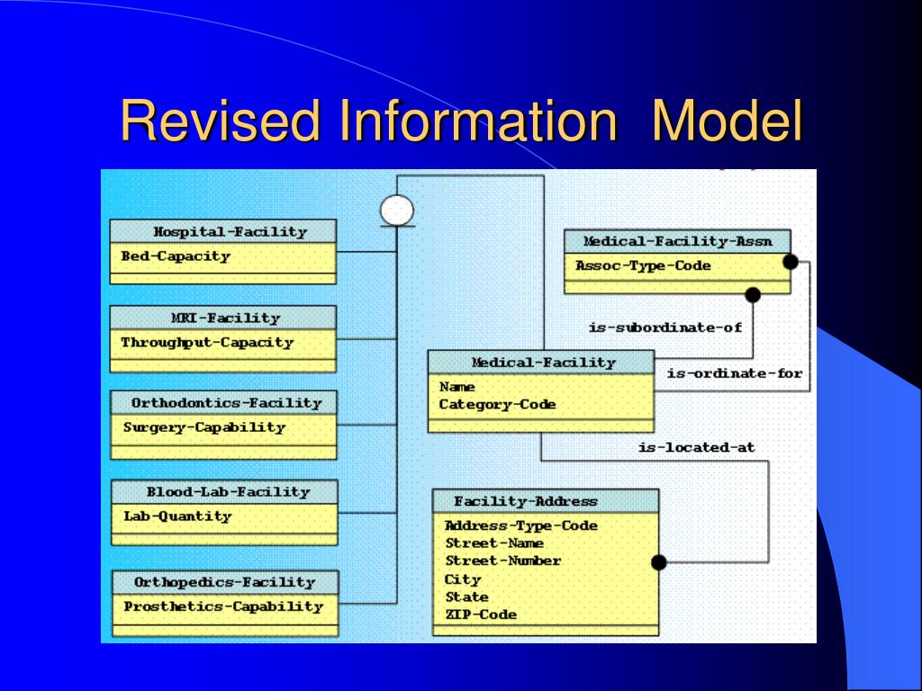 Revised Information  Model
